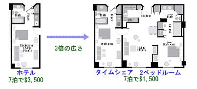 ホテル部屋とタイムシェアの比較